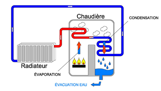 Chaudi re condensation norme for Evacuation chaudiere a condensation
