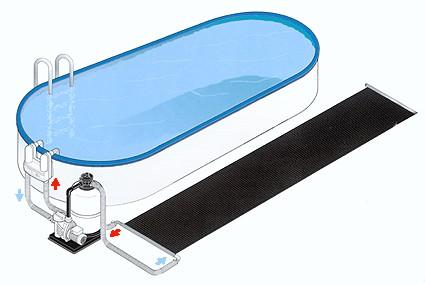 Le chauffage de la piscine for Chauffe eau solaire piscine prix
