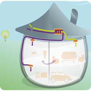 Ventilez et rafra chissez votre maison - Ventilation triple flux ...